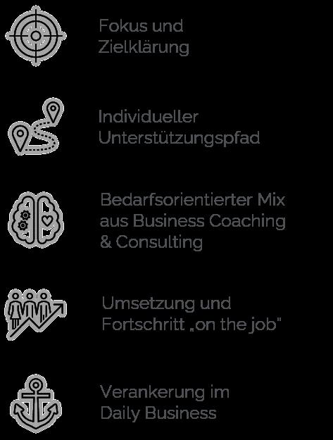 Angebot_Vorgehen Prozessbegeitung Coaching COnsulting
